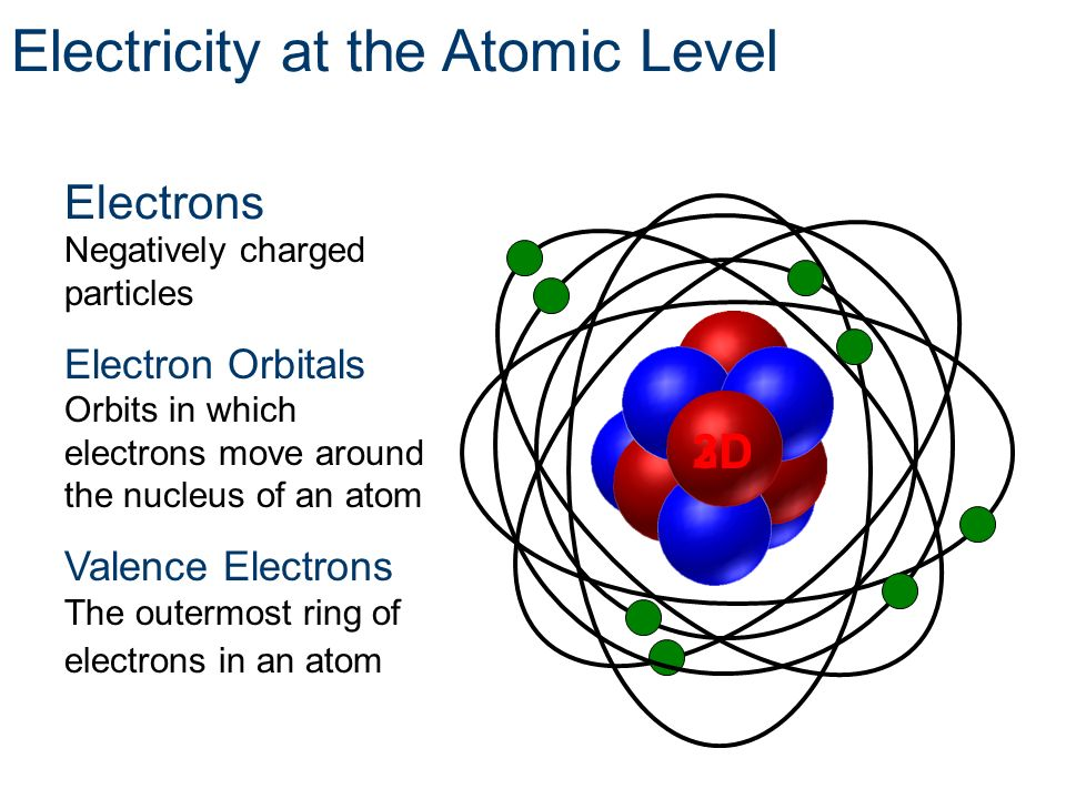 Negatively charged particles Electron Orbitals Orbits in which electrons move around the nucleus of an atom Valence Electrons The outermost ring of el