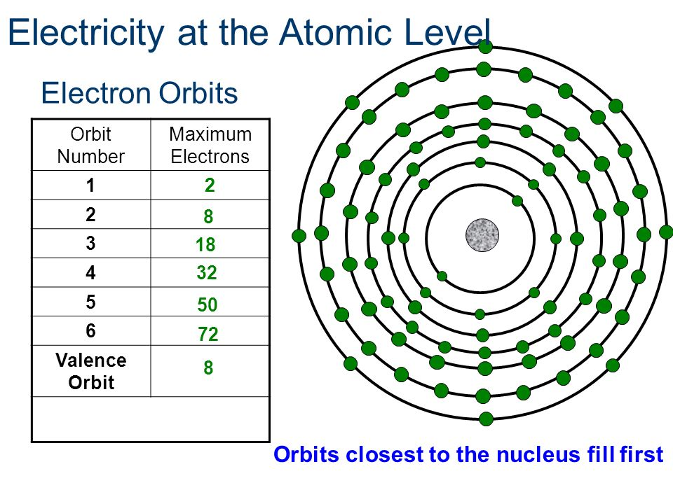Electron Orbits Orbit Number Maximum Electrons 12 2 3 4 5 6 Valence Orbit 2 72 32 8 Orbits closest to the nucleus fill first Electricity at the Atomic