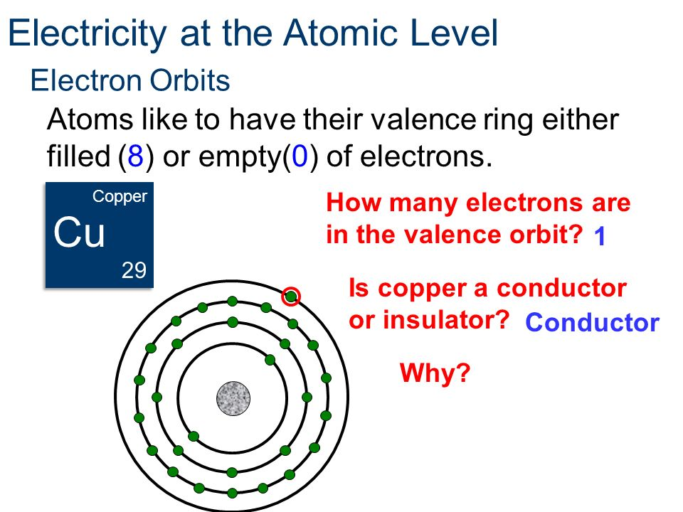 Electron Orbits Atoms like to have their valence ring either filled (8) or empty(0) of electrons. How many electrons are in the valence orbit? Electri