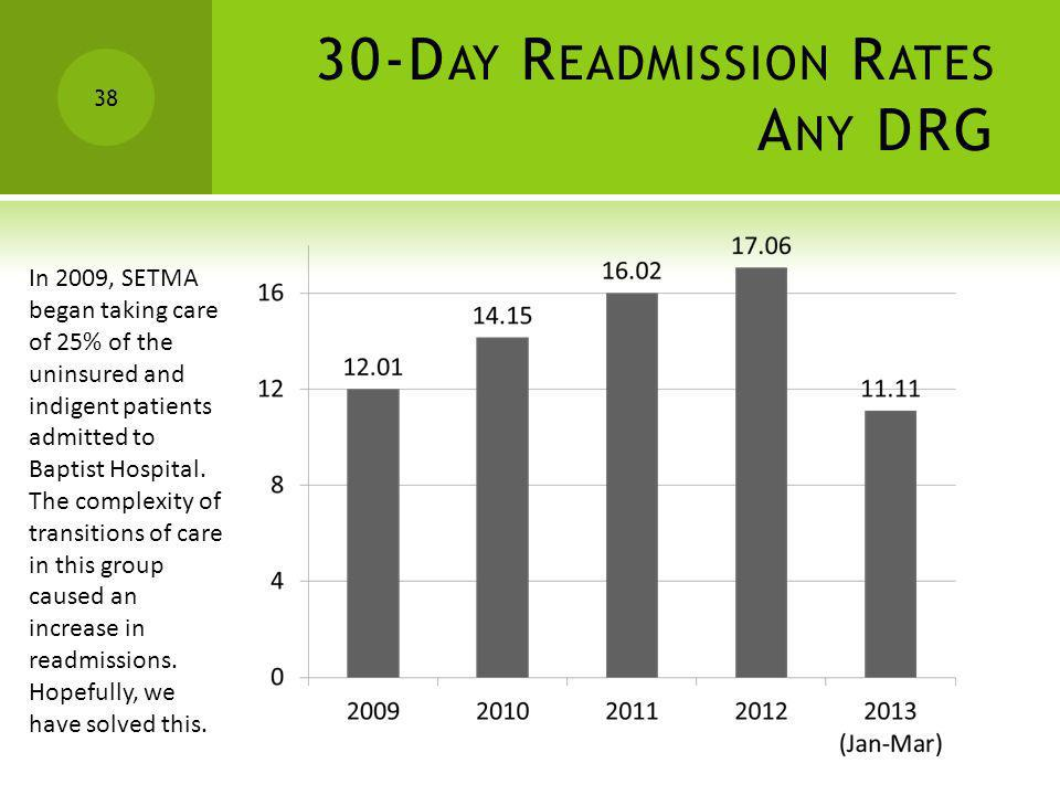 30-D AY R EADMISSION R ATES A NY DRG 38 In 2009, SETMA began taking care of 25% of the uninsured and indigent patients admitted to Baptist Hospital. T