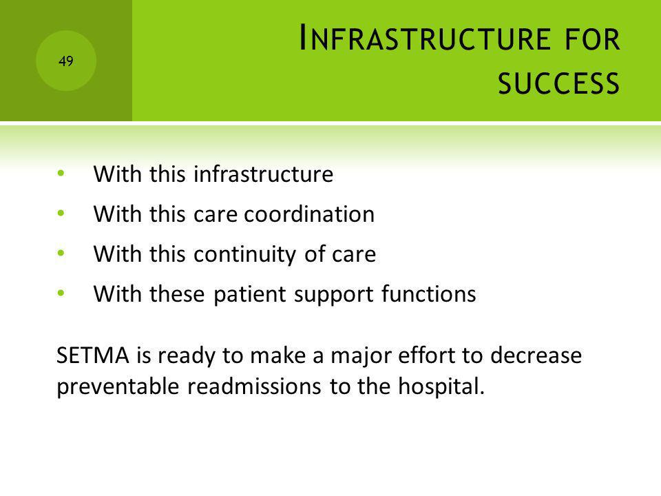 I NFRASTRUCTURE FOR SUCCESS With this infrastructure With this care coordination With this continuity of care With these patient support functions SET