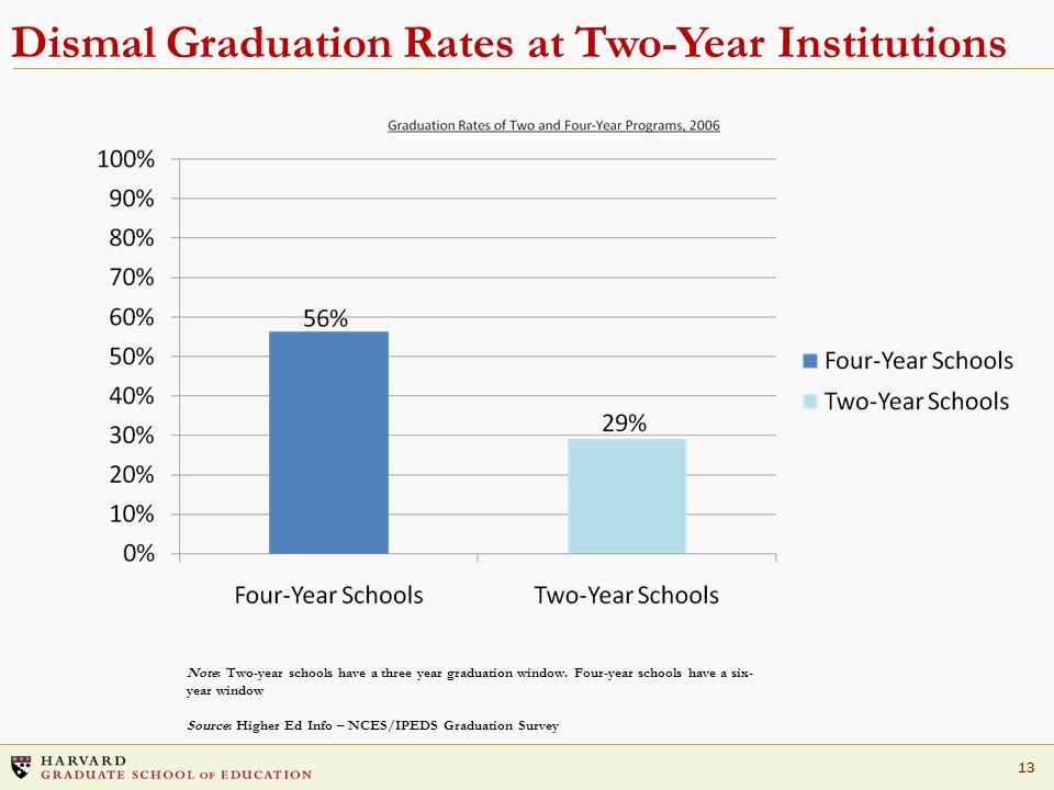 13 Dismal Graduation Rates at Two-Year Institutions Note: Two-year schools have a three year graduation window. Four-year schools have a six- year win