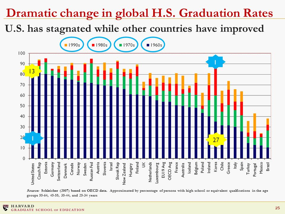 25 U.S. has stagnated while other countries have improved Dramatic change in global H.S. Graduation Rates Source: Schleicher (2007) based on OECD data