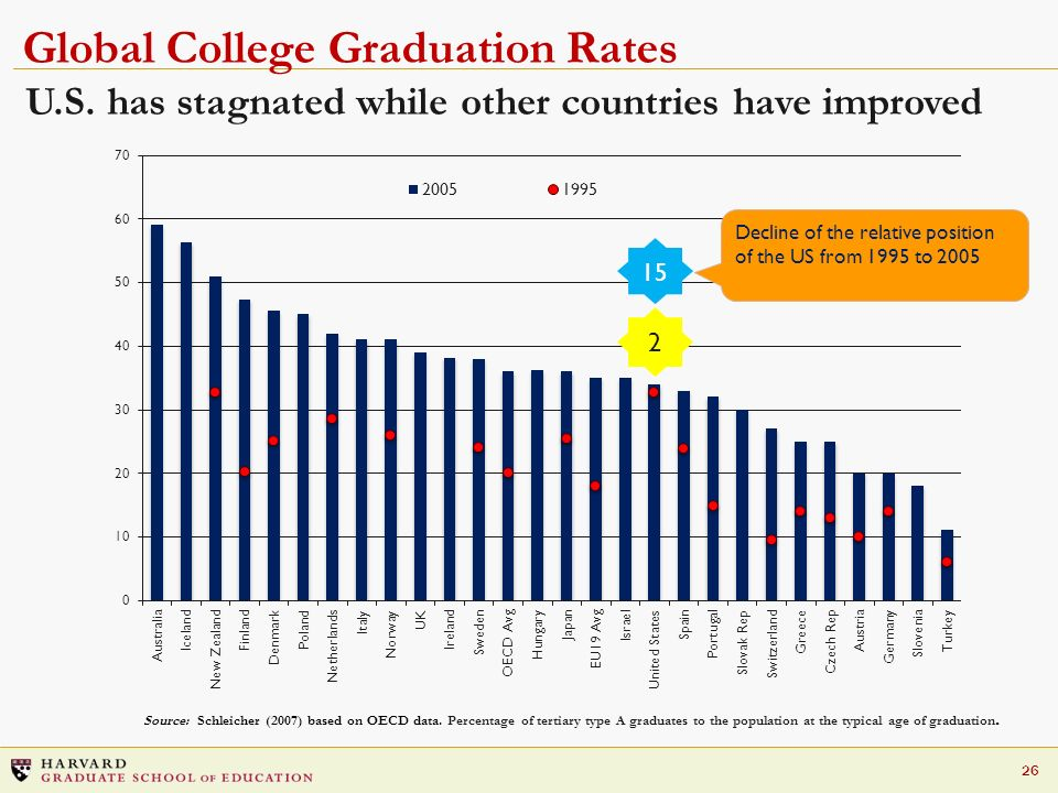 26 U.S. has stagnated while other countries have improved Global College Graduation Rates 15 2 Decline of the relative position of the US from 1995 to