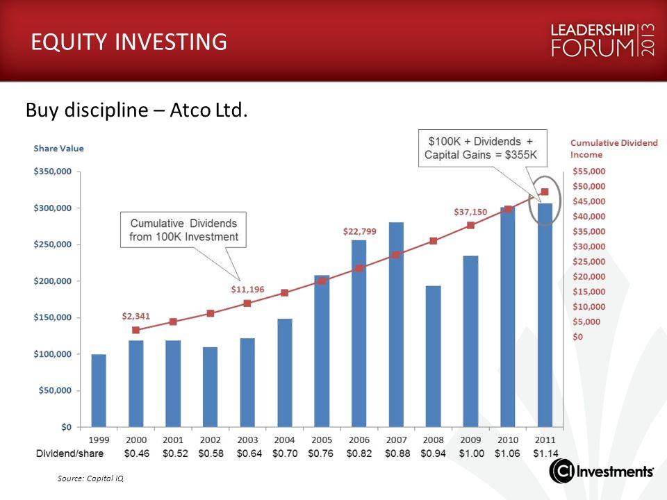 Source: Capital IQ EQUITY INVESTING Buy discipline – Atco Ltd.