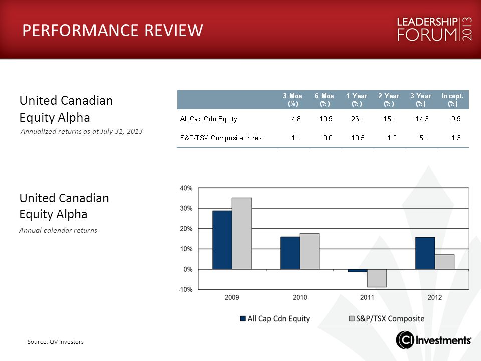 United Canadian Equity Alpha Annualized returns as at July 31, 2013 United Canadian Equity Alpha Annual calendar returns Source: QV Investors PERFORMA