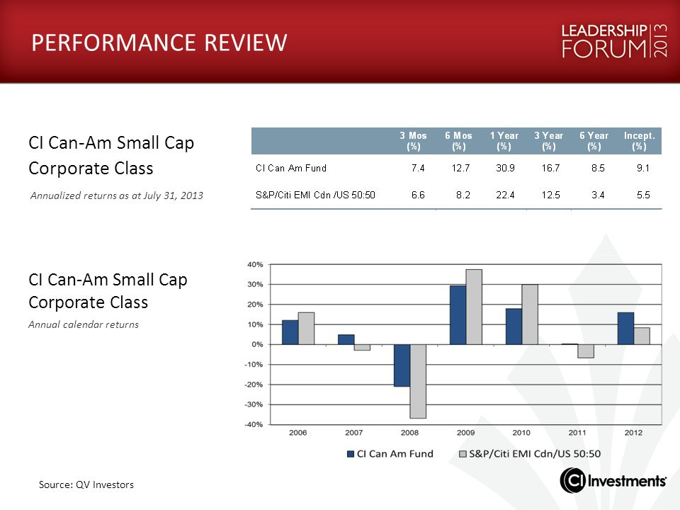 CI Can-Am Small Cap Corporate Class Annualized returns as at July 31, 2013 CI Can-Am Small Cap Corporate Class Annual calendar returns Source: QV Inve