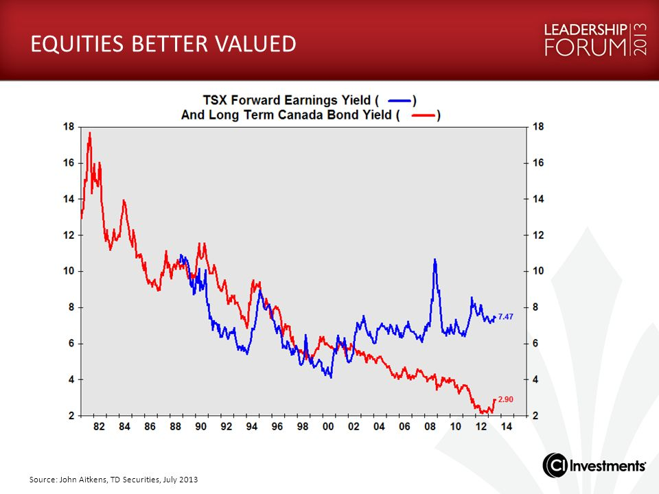 Source: John Aitkens, TD Securities, July 2013 EQUITIES BETTER VALUED