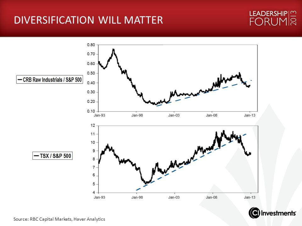 Source: RBC Capital Markets, Haver Analytics DIVERSIFICATION WILL MATTER