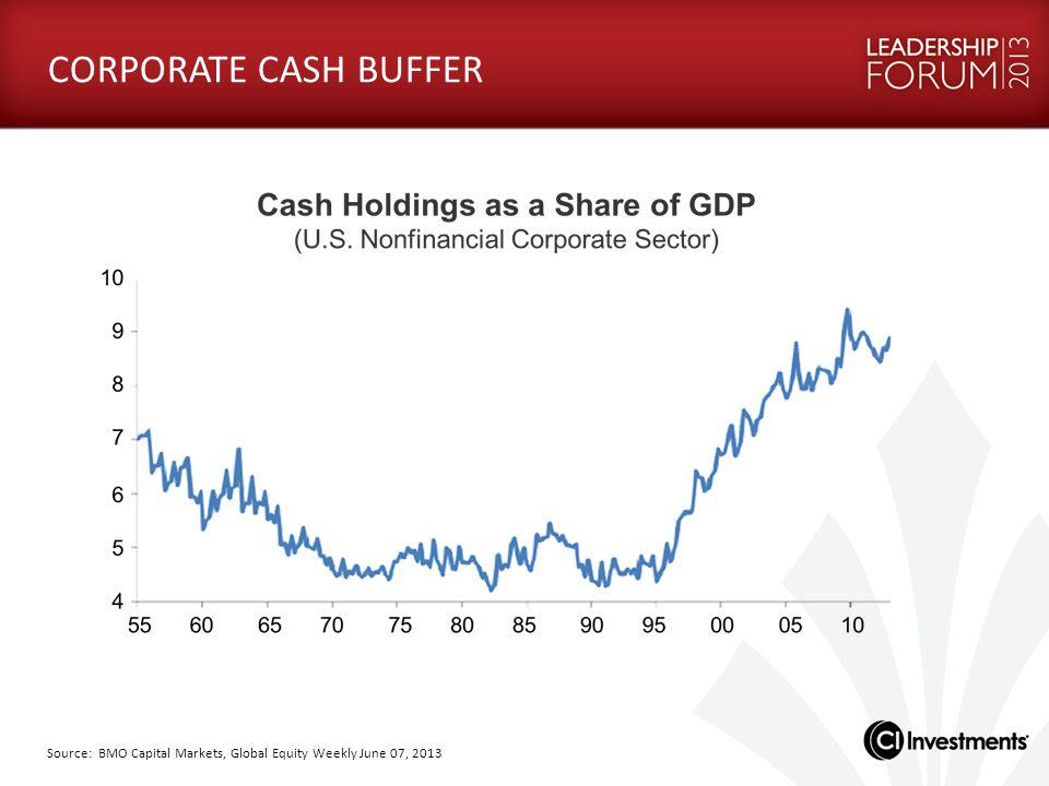 Source: BMO Capital Markets, Global Equity Weekly June 07, 2013 CORPORATE CASH BUFFER