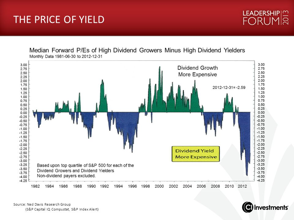 Source: Ned Davis Research Group (S&P Capital IQ Compustat, S&P Index Alert) THE PRICE OF YIELD