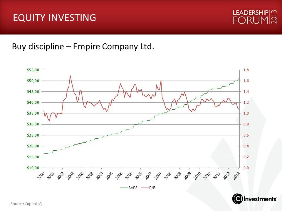 Buy discipline – Empire Company Ltd. EQUITY INVESTING Source: Capital IQ