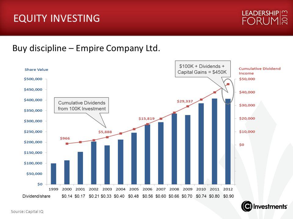 EQUITY INVESTING Buy discipline – Empire Company Ltd. Source: Capital IQ