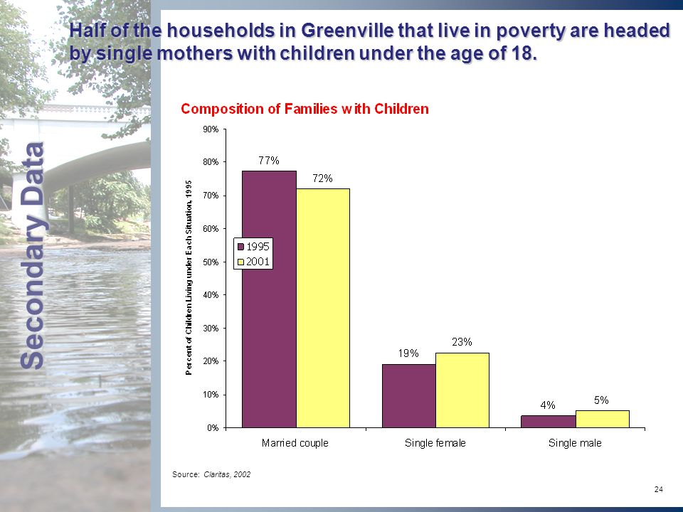 24 Half of the households in Greenville that live in poverty are headed by single mothers with children under the age of 18.
