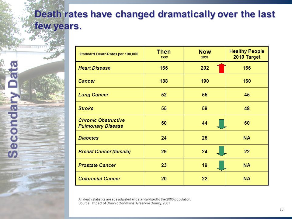 28 Death rates have changed dramatically over the last few years.