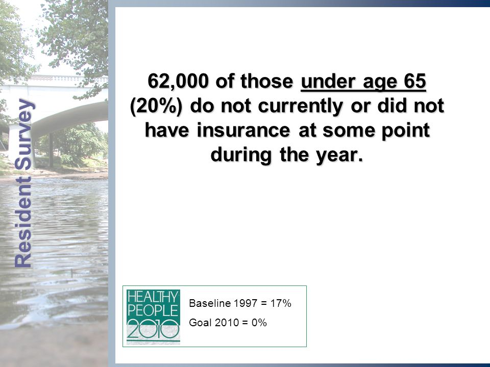 62,000 of those under age 65 (20%) do not currently or did not have insurance at some point during the year.
