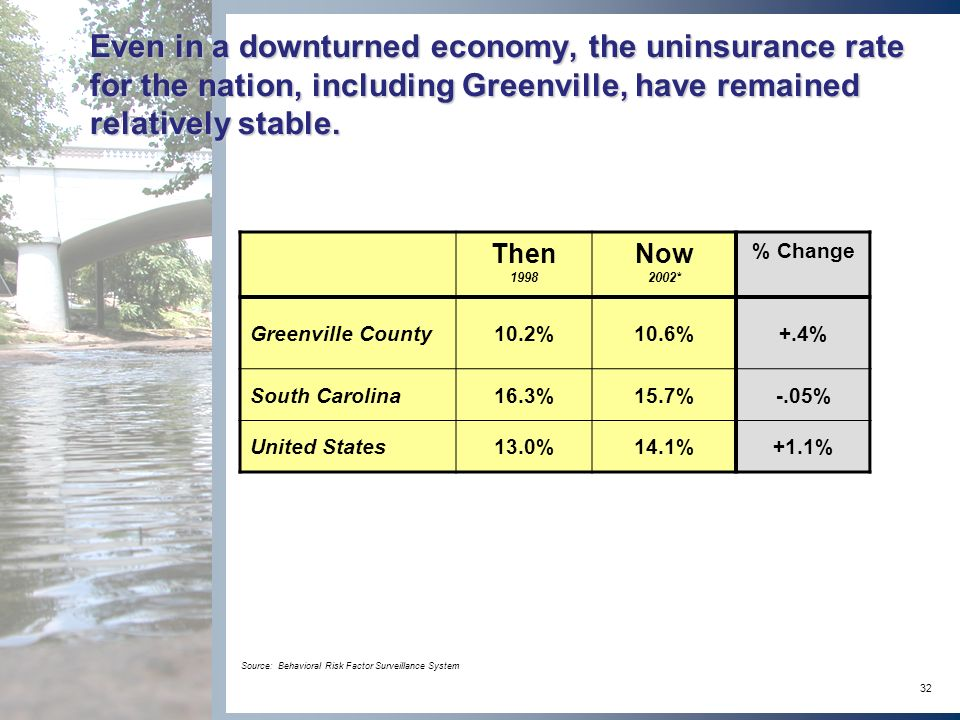 32 Even in a downturned economy, the uninsurance rate for the nation, including Greenville, have remained relatively stable.