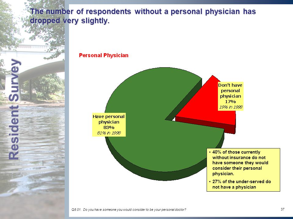 37 The number of respondents without a personal physician has dropped very slightly.