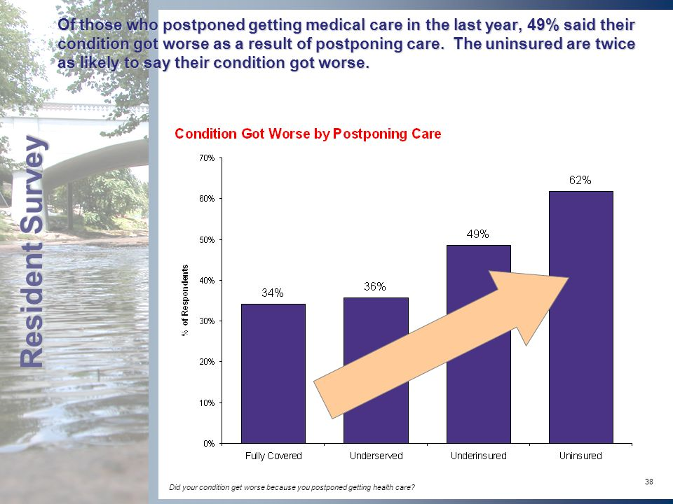 38 Of those who postponed getting medical care in the last year, 49% said their condition got worse as a result of postponing care.