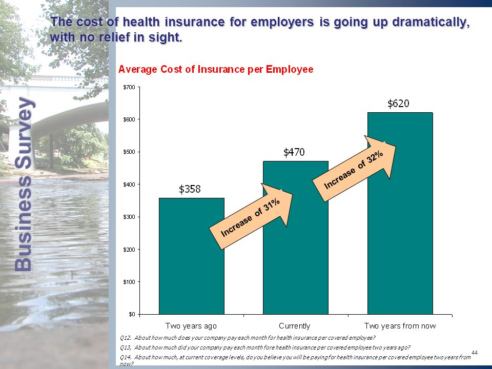 44 The cost of health insurance for employers is going up dramatically, with no relief in sight.