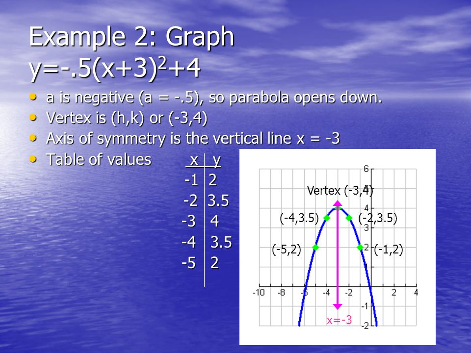 Example 2: Graph y=-.5(x+3) 2 +4 a is negative (a = -.5), so parabola opens down. a is negative (a = -.5), so parabola opens down. Vertex is (h,k) or