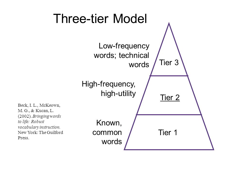 Three-tier Model Tier 1 Tier 2 Tier 3 High-frequency, high-utility Low-frequency words; technical words Known, common words Beck, I. L., McKeown, M. G