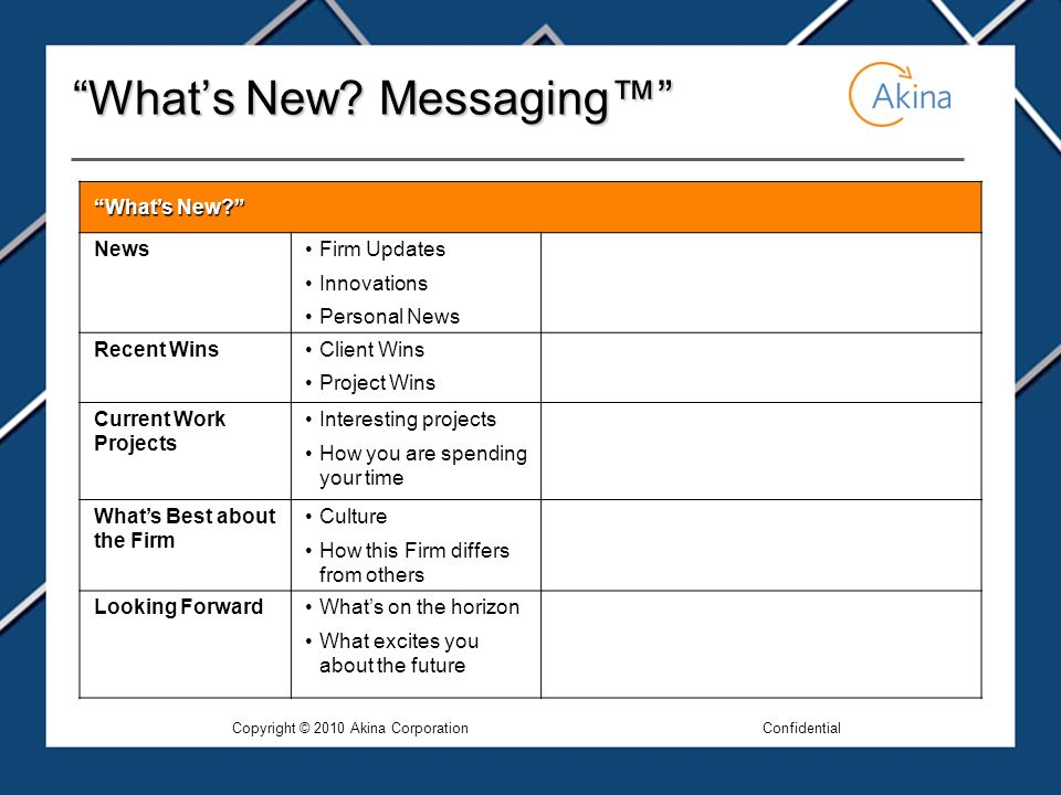 Whats New. Messaging Whats New.