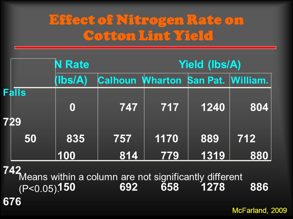 Effect of Nitrogen Rate on Cotton Lint Yield N Rate Yield (lbs/A) (lbs/A) Calhoun Wharton San Pat.