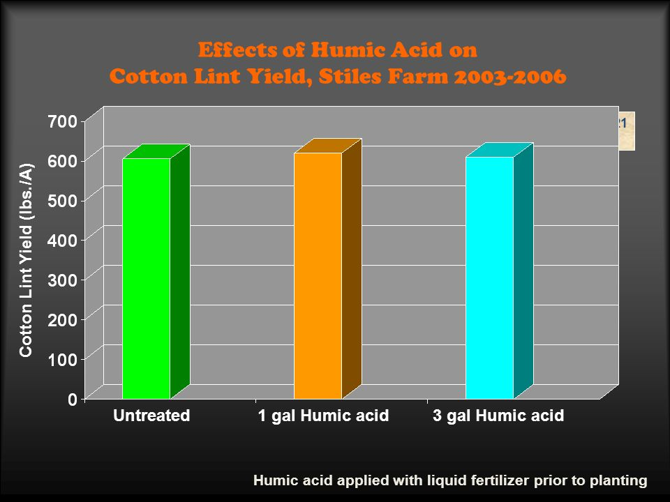 Effects of Humic Acid on Cotton Lint Yield, Stiles Farm 2003-2006 Cotton Lint Yield (lbs./A) P>F = 0.7721 CV% = 15.8 Untreated1 gal Humic acid 3 gal Humic acid Humic acid applied with liquid fertilizer prior to planting