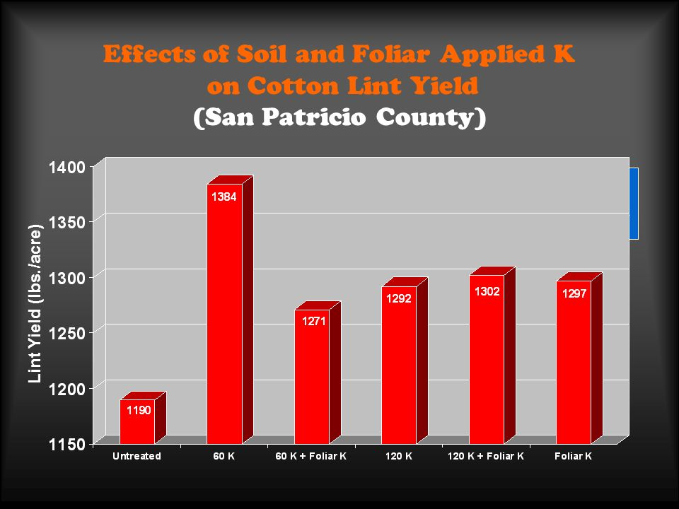 Effects of Soil and Foliar Applied K on Cotton Lint Yield (San Patricio County) Lint Yield (lbs./acre) P>F = 0.1169 Variety FM819 Soil test = 173 ppm
