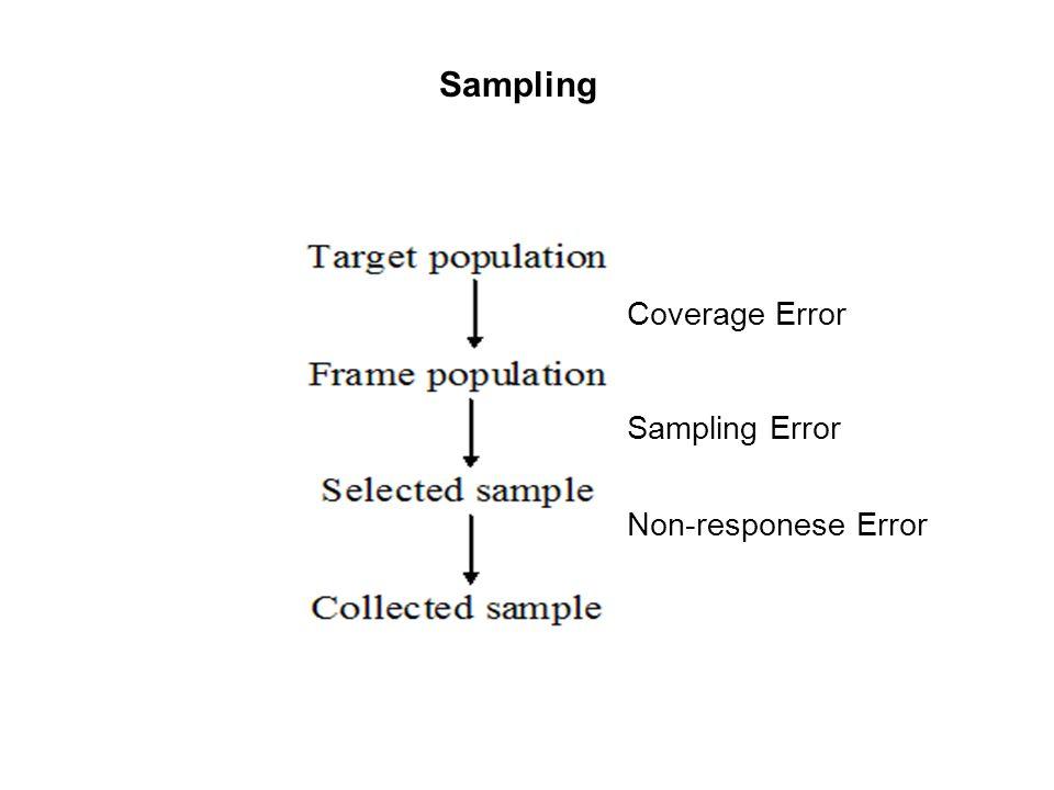 Sampling Coverage Error Sampling Error Non-responese Error