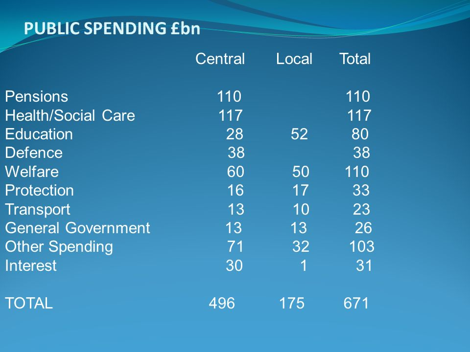 PUBLIC SPENDING £bn Central Local Total Pensions 110 110 Health/Social Care 117 117 Education 28 52 80 Defence 38 38 Welfare 60 50 110 Protection 16 1