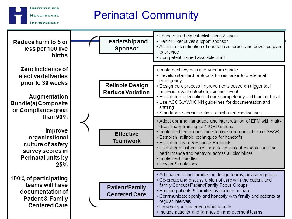 Perinatal Community Leadership help establish aims & goals Senior Executives support sponsor Assist in identification of needed resources and develops plan to provide Competent trained available staff Leadership and Sponsor Implement oxytocin and vacuum bundle Develop standard protocols for response to obstetrical emergency Design care process improvements based on trigger tool analysis, event detection, sentinel event Establish credentialing of core competency and training for all Use ACOG/AWHONN guidelines for documentation and staffing Standardize administration of high alert medications – oxytocin, magnesium sulfate, epidurals Reliable Design Reduce Variation Adopt common language and interpretation of EFM with multi- disciplinary training i.e NICHD criteria Implement techniques for effective communication i.e.