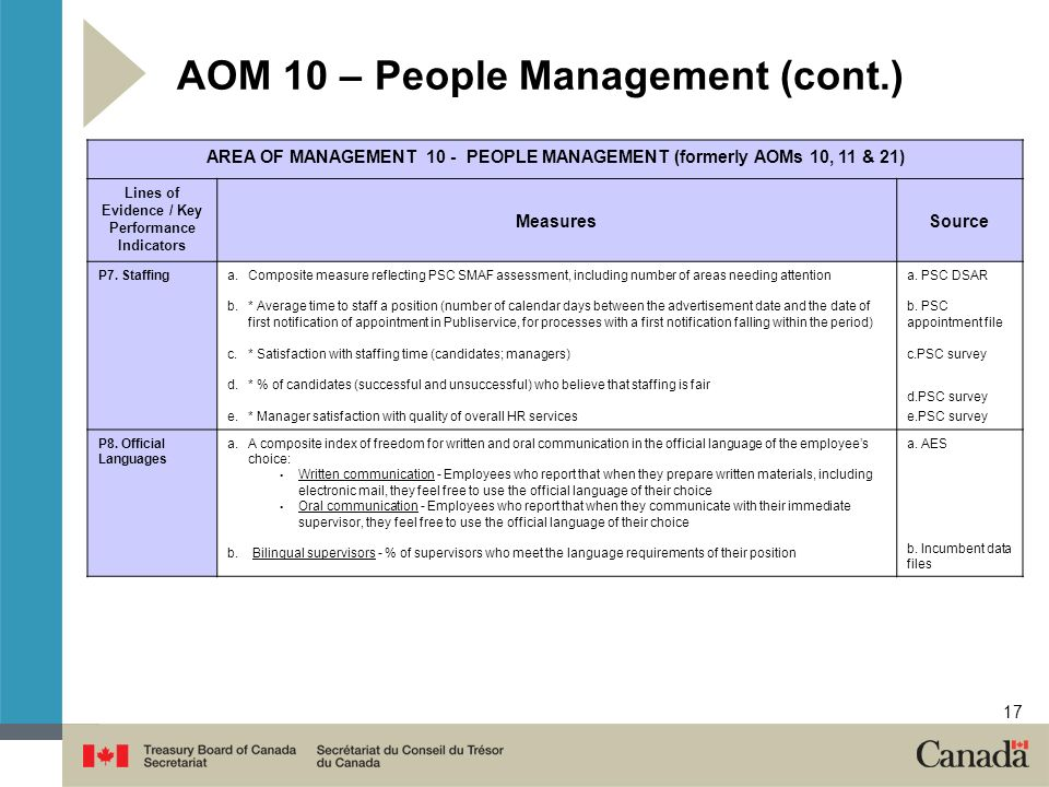 17 AOM 10 – People Management (cont.) AREA OF MANAGEMENT 10 - PEOPLE MANAGEMENT (formerly AOMs 10, 11 & 21) Lines of Evidence / Key Performance Indicators MeasuresSource P7.