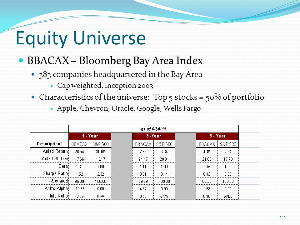 Equity Universe BBACAX – Bloomberg Bay Area Index 383 companies headquartered in the Bay Area Cap weighted, Inception 2003 Characteristics of the univ