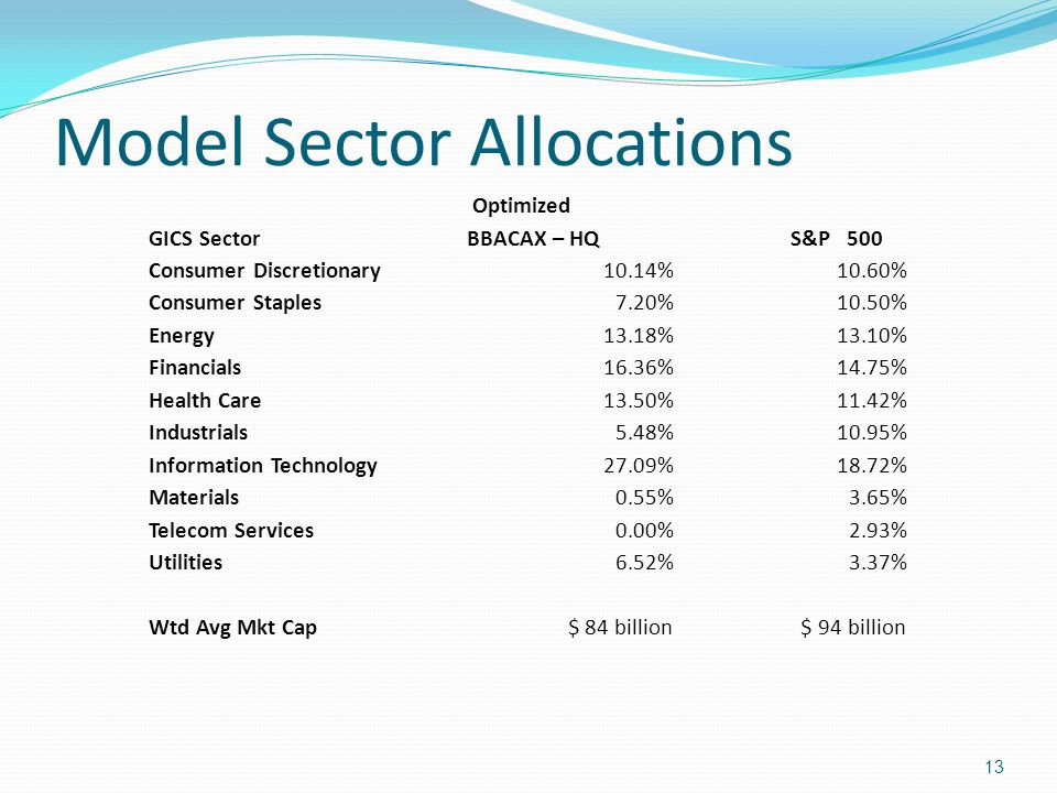 Model Sector Allocations GICS Sector Optimized BBACAX – HQ S&P 500 Consumer Discretionary10.14%10.60% Consumer Staples7.20%10.50% Energy13.18%13.10% F