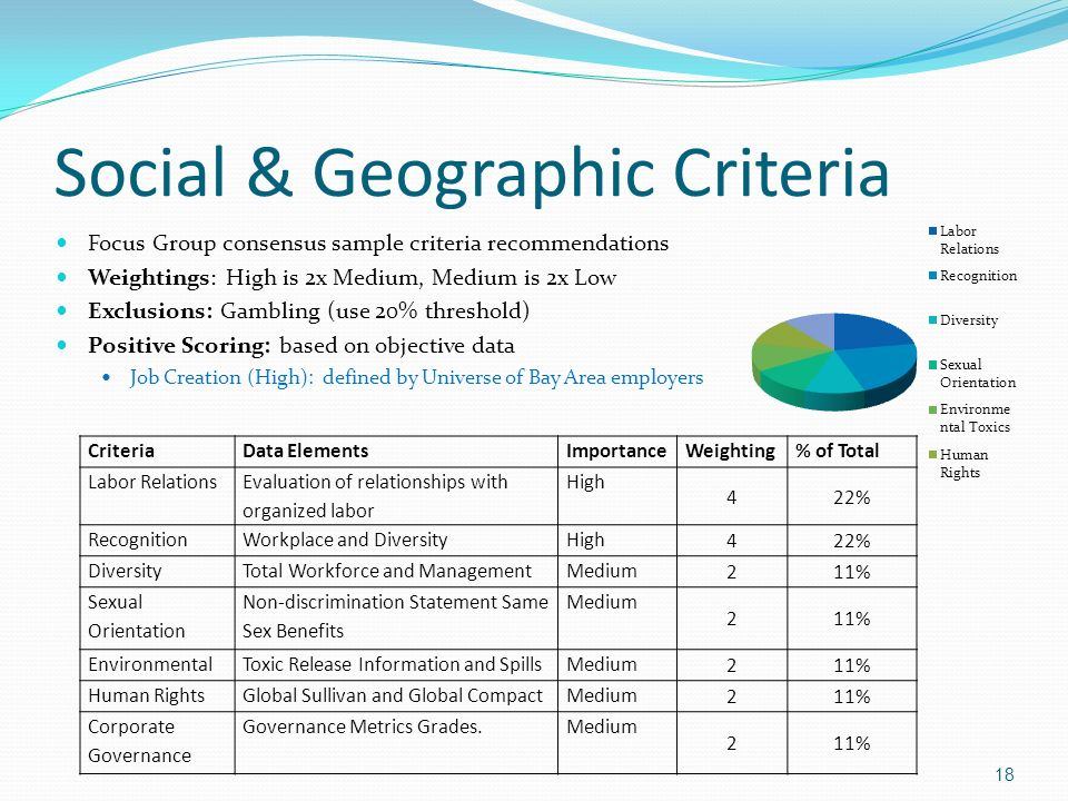 Social & Geographic Criteria Focus Group consensus sample criteria recommendations Weightings: High is 2x Medium, Medium is 2x Low Exclusions: Gamblin