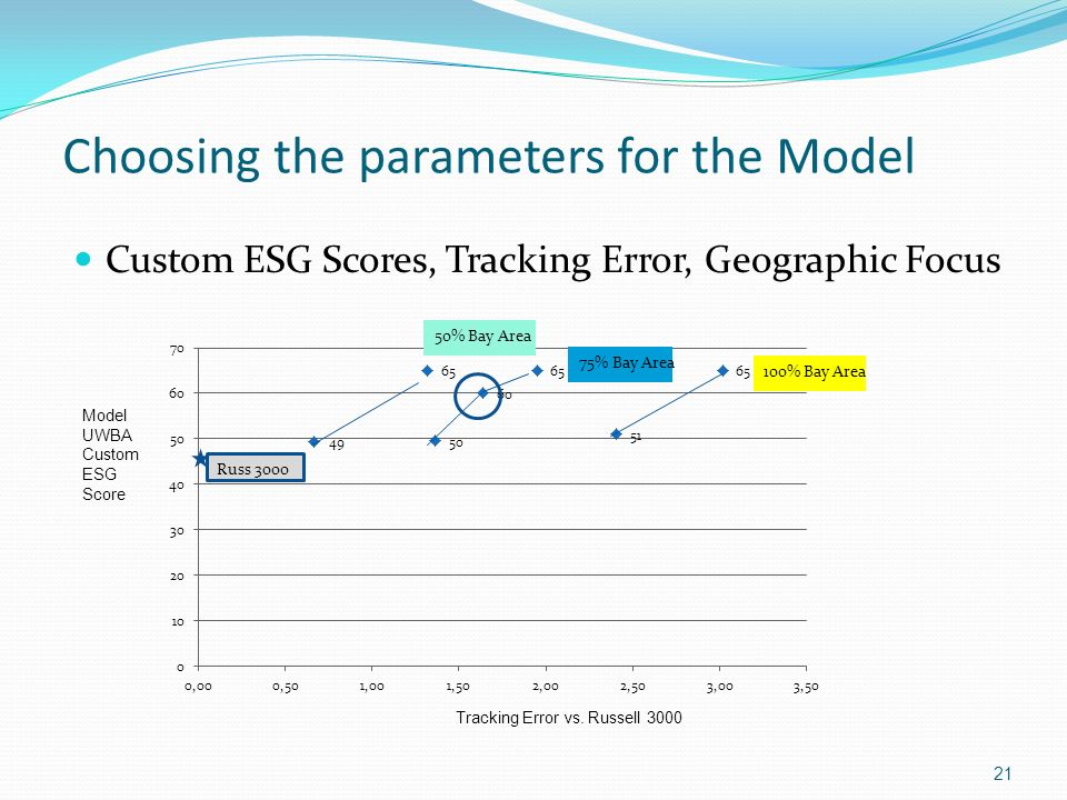 Choosing the parameters for the Model Custom ESG Scores, Tracking Error, Geographic Focus 21 Model UWBA Custom ESG Score Tracking Error vs. Russell 30