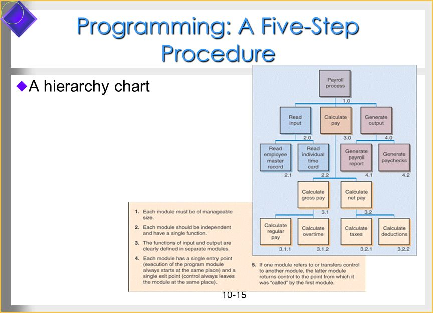 10-15 Programming: A Five-Step Procedure A hierarchy chart