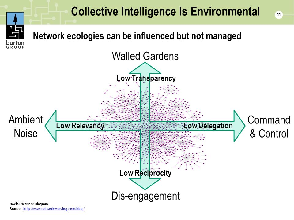 Collective Intelligence Is Environmental 11 Network ecologies can be influenced but not managed Ambient Noise Walled Gardens Dis-engagement Command & Control Low Relevancy Low Delegation Low Transparency Low Reciprocity Social Network Diagram Source: http://www.networkweaving.com/blog/http://www.networkweaving.com/blog/