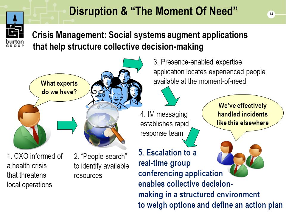 Disruption & The Moment Of Need Crisis Management: Social systems augment applications that help structure collective decision-making 14 What experts do we have.