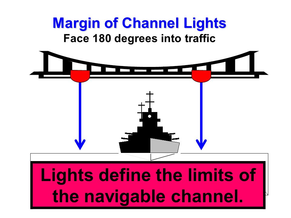 MARGIN OF CHANNEL LIGHTS 180-degree lanterns that face the traffic. RED RED in color. Mark the edges of the navigable channel. Should not be positione
