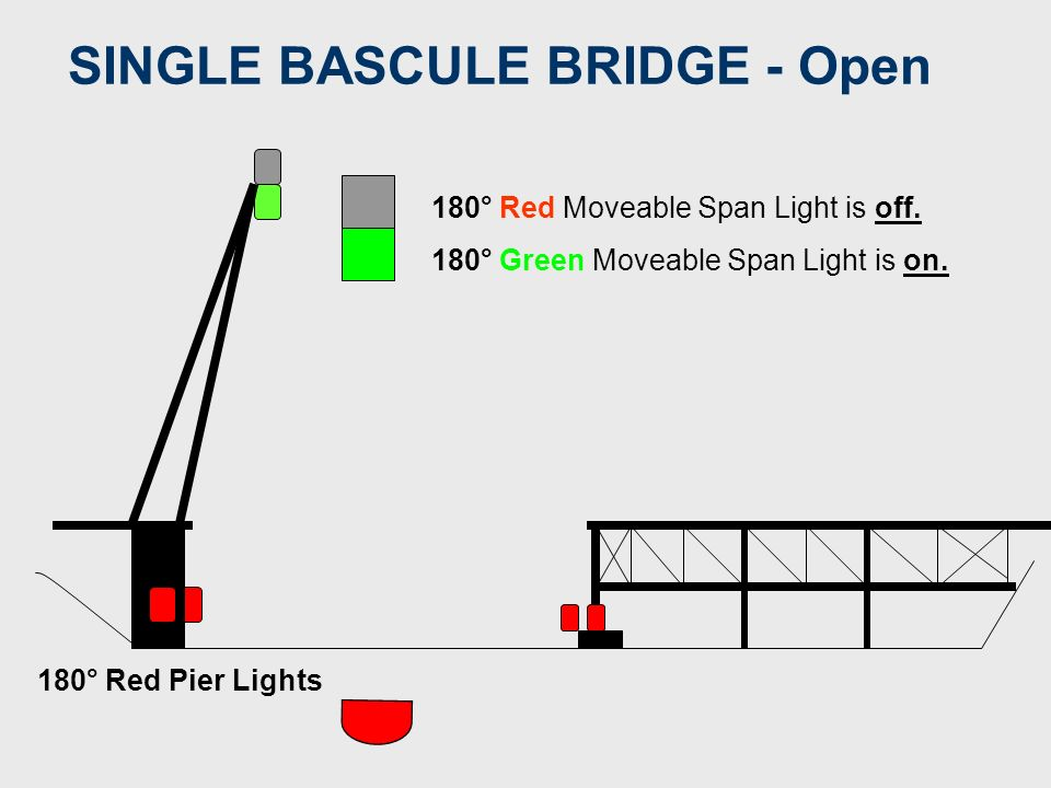 SINGLE BASCULE BRIDGE SPAN IS CLOSED 180° Red Pier Lights 180° Red Moveable Span Light is on. 180° Green Moveable Span Light is off.