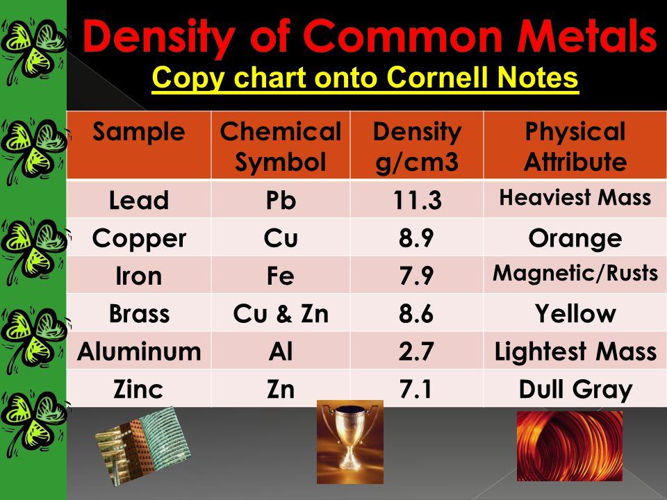 SampleChemical Symbol Density g/cm3 Physical Attribute LeadPb11.3 Heaviest Mass CopperCu8.9Orange IronFe7.9 Magnetic/Rusts BrassCu & Zn8.6Yellow Alumi