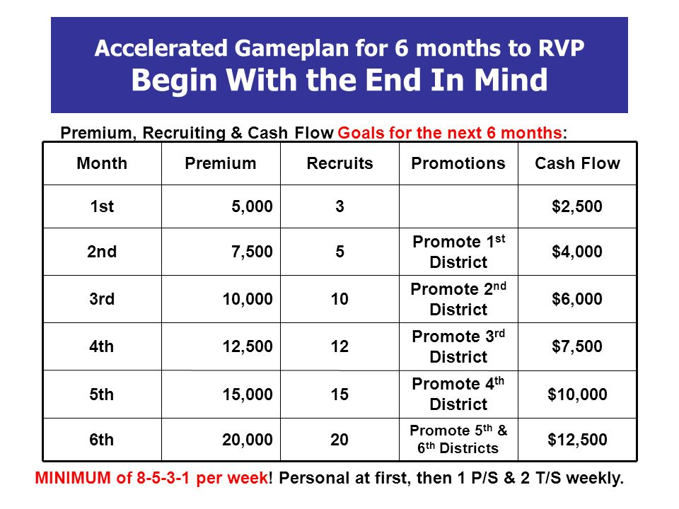 Accelerated Gameplan for 6 months to RVP Begin With the End In Mind Premium, Recruiting & Cash Flow Goals for the next 6 months: $12,500 Promote 5 th