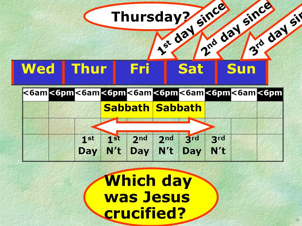 20 WedThurFriSatSun <6am<6pm<6am<6pm<6am<6pm<6am<6pm<6am<6pm Sabbath 1 st Day 1 st Nt 2 nd Day 2 nd Nt 3 rd Day 3 rd Nt Thursday.