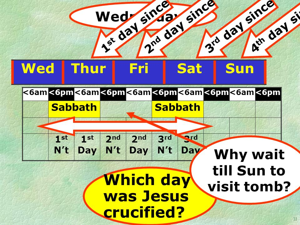 22 WedThurFriSatSun <6am<6pm<6am<6pm<6am<6pm<6am<6pm<6am<6pm Sabbath 1 st Nt 1 st Day 2 nd Nt 2 nd Day 3 rd Nt 3 rd Day Wednesday.