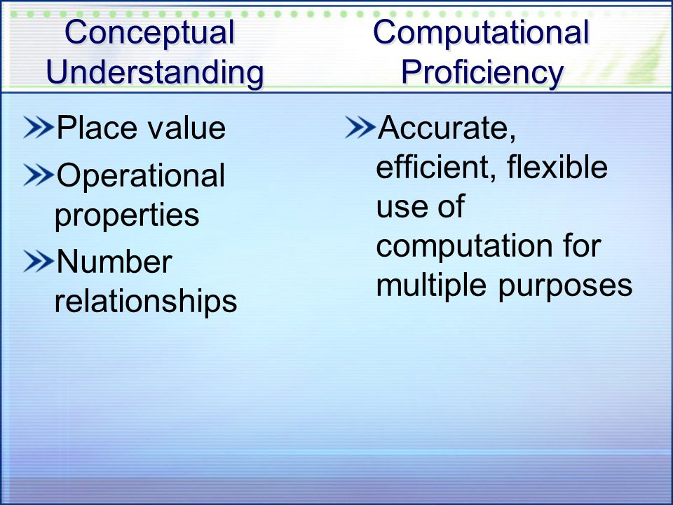 Conceptual Computational Understanding Proficiency Place value Operational properties Number relationships Accurate, efficient, flexible use of comput