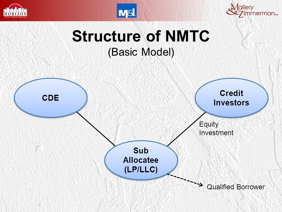 Structure of NMTC (Basic Model) CDE Credit Investors Credit Investors Sub Allocatee (LP/LLC) Sub Allocatee (LP/LLC) Equity Investment Qualified Borrower