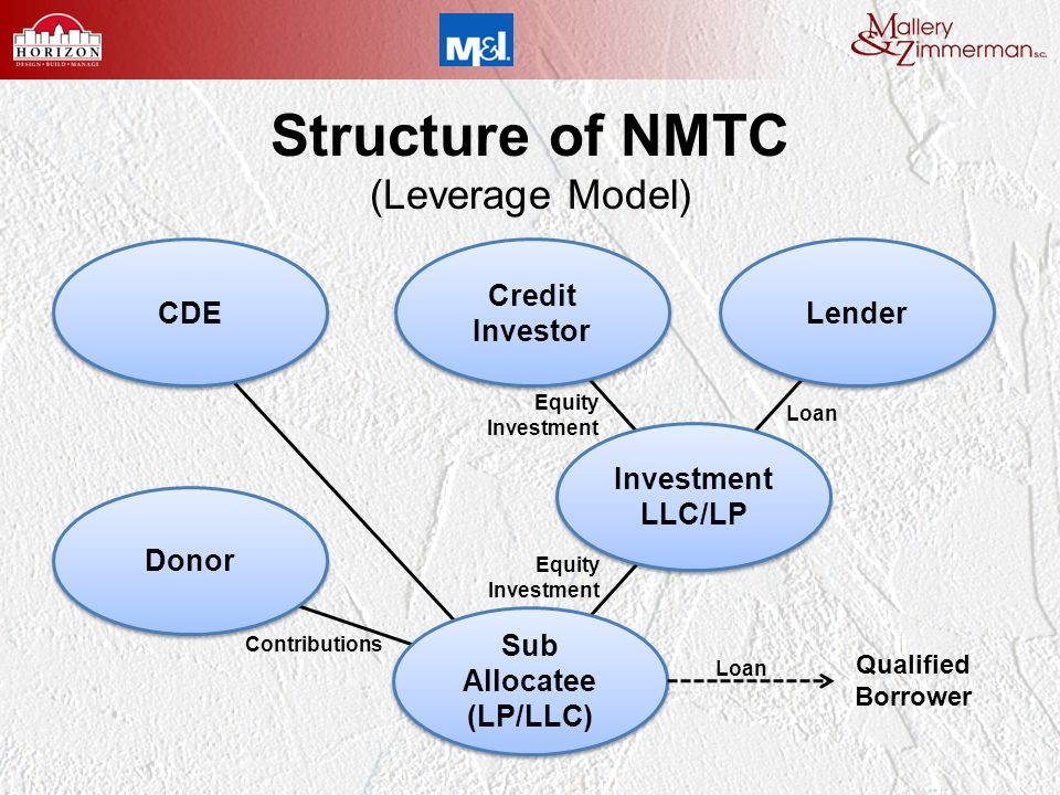 Equity Investment Structure of NMTC (Leverage Model) CDE Lender Sub Allocatee (LP/LLC) Sub Allocatee (LP/LLC) Loan Qualified Borrower Credit Investor Credit Investor Contributions Investment LLC/LP Investment LLC/LP Loan Equity Investment Donor